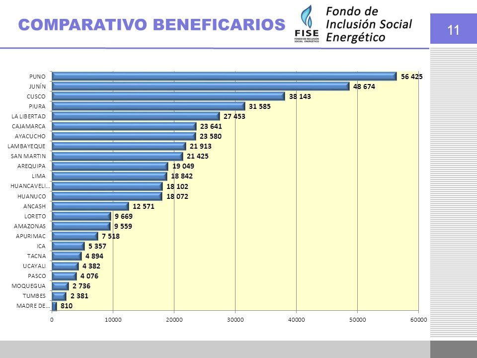 COMPARATIVO BENEFICARIOS