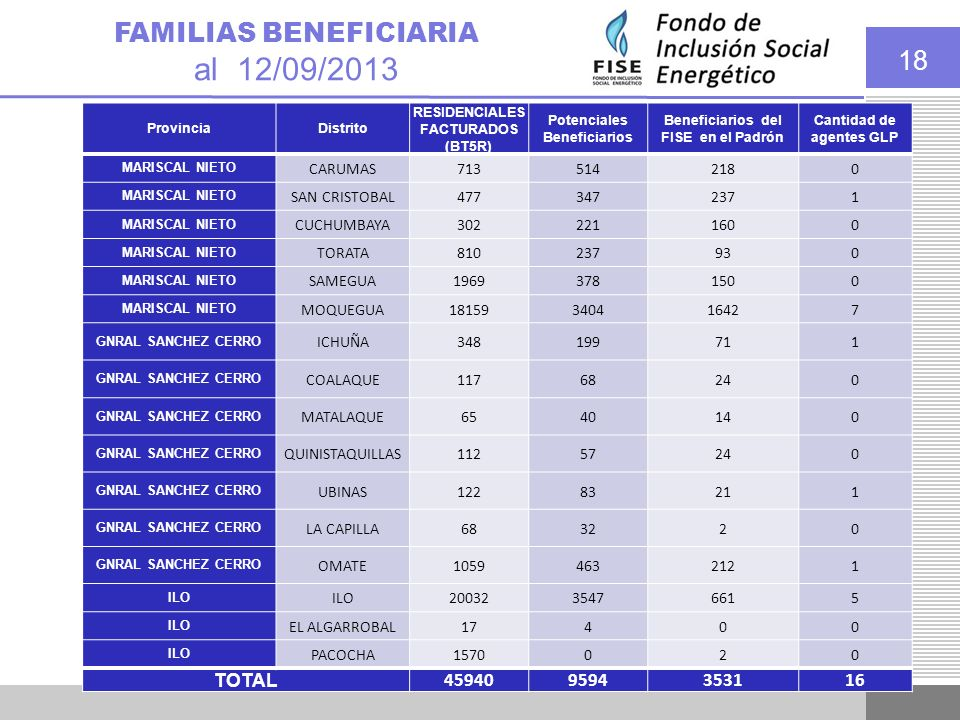al 12/09/2013 FAMILIAS BENEFICIARIA TOTAL 45940 9594 3531 16 CARUMAS