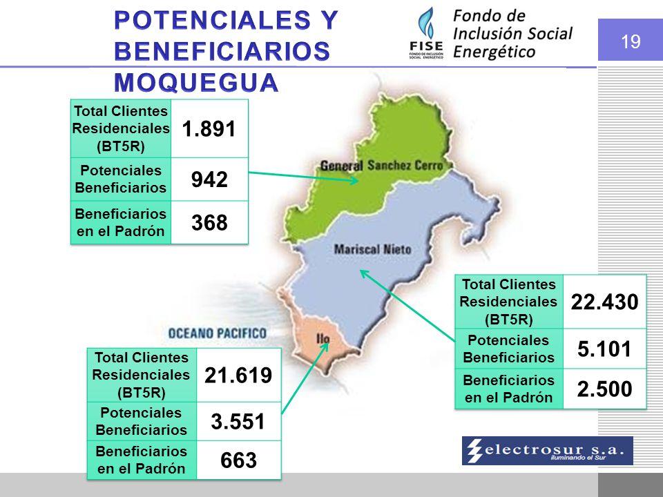 POTENCIALES Y BENEFICIARIOS MOQUEGUA