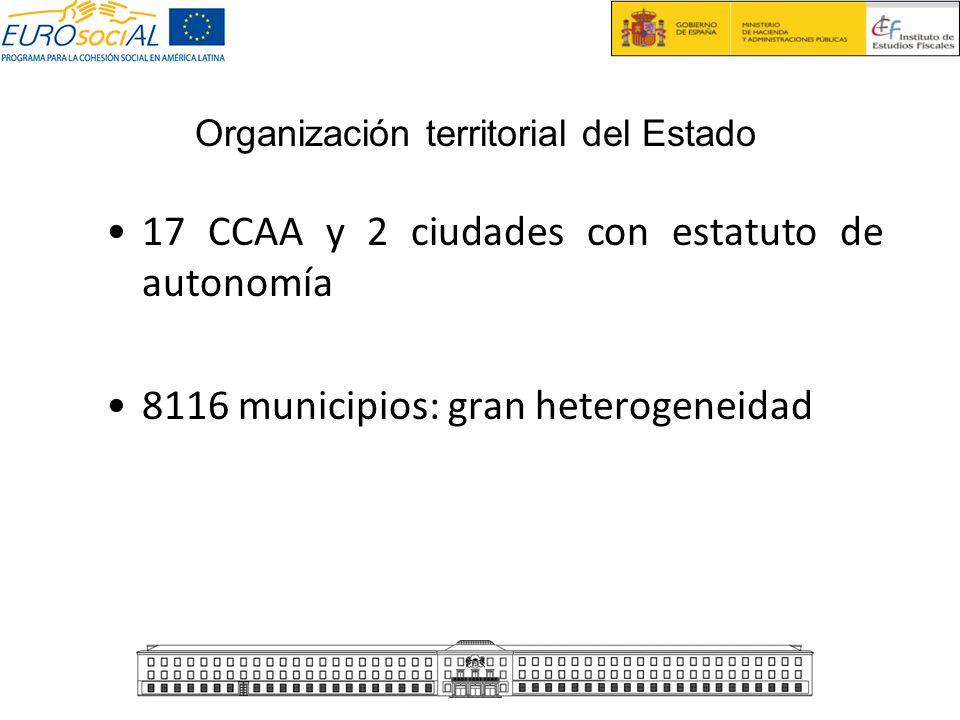 Organización territorial del Estado