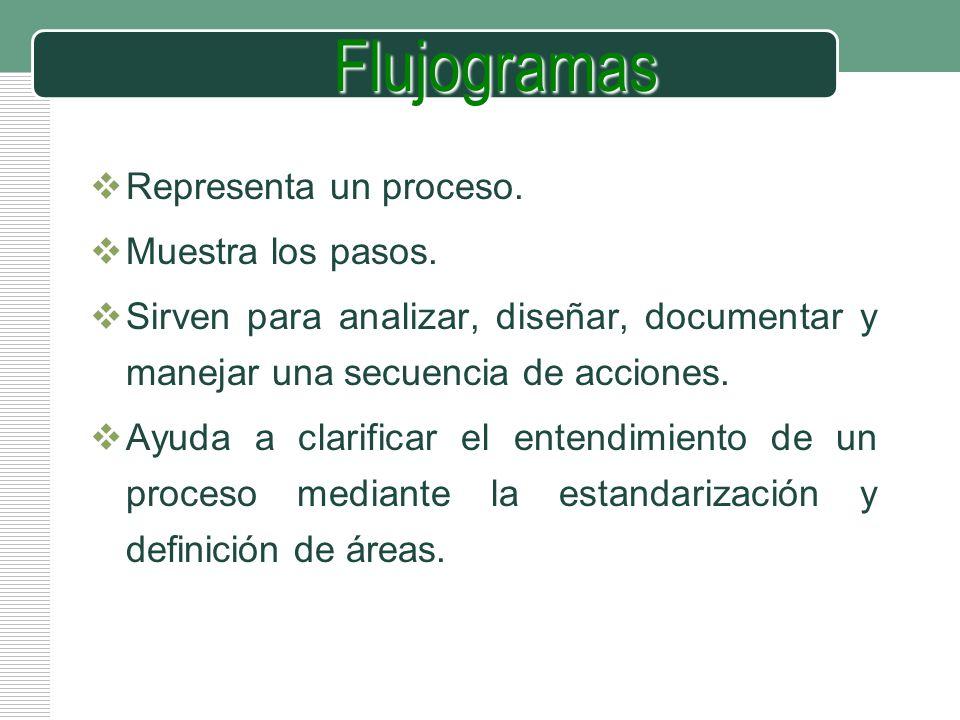 Flujogramas Representa un proceso. Muestra los pasos.