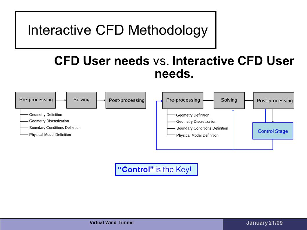 Interactive CFD Methodology