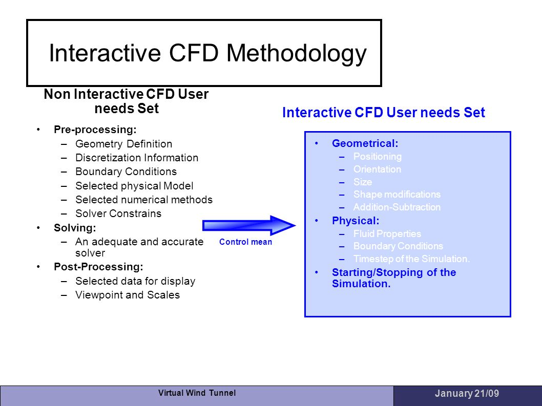 Non Interactive CFD User needs Set Interactive CFD User needs Set