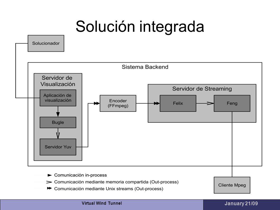 Solución integrada