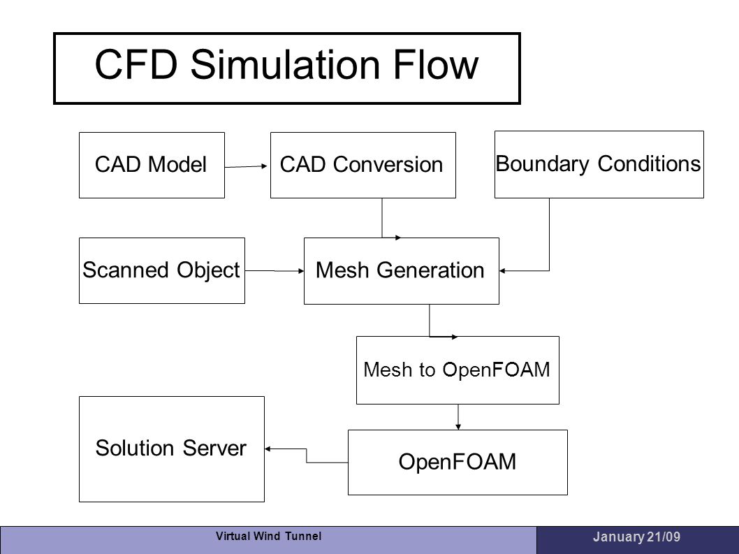 CFD Simulation Flow CAD Model CAD Conversion Boundary Conditions