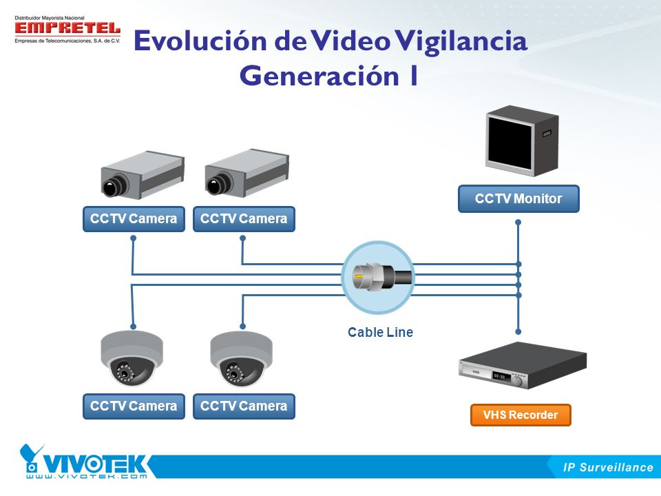 Evolución de Video Vigilancia