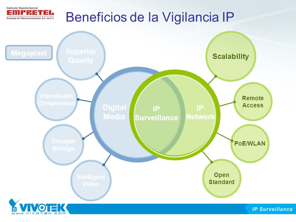 Beneficios de la Vigilancia IP