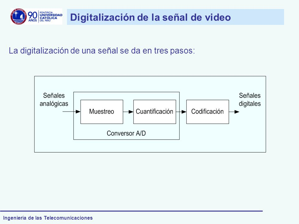 Digitalización de la señal de video