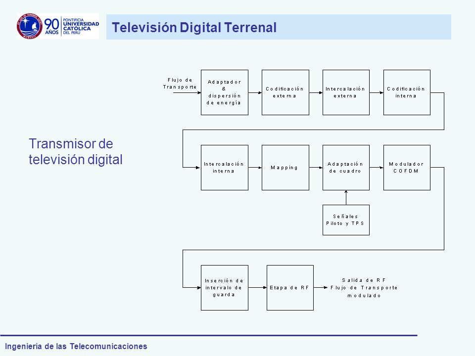 Televisión Digital Terrenal