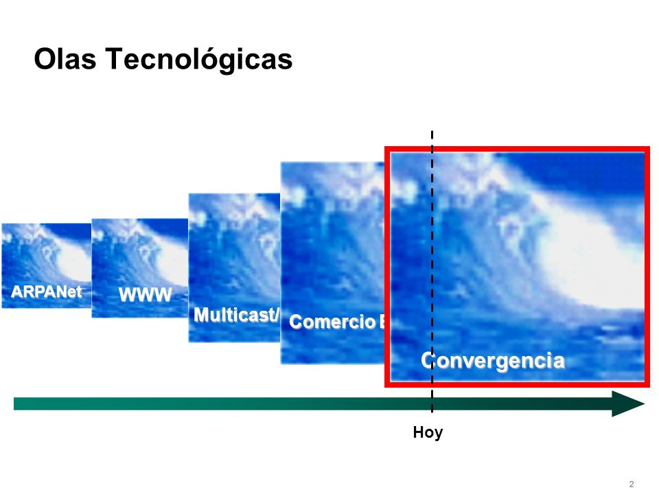 Olas Tecnológicas Convergencia WWW Multicast/Video