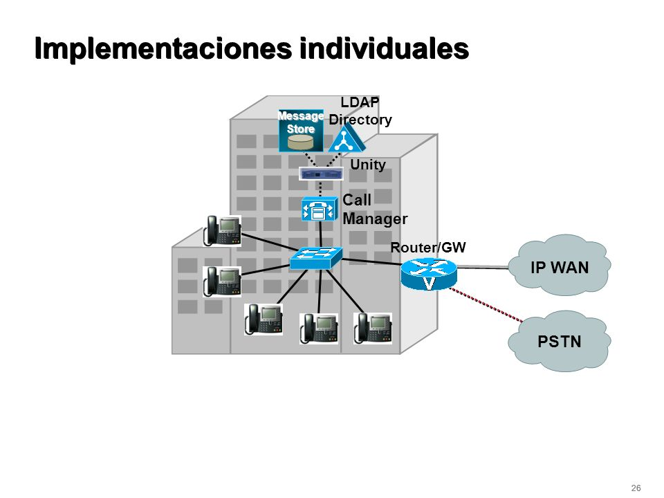 Implementaciones individuales