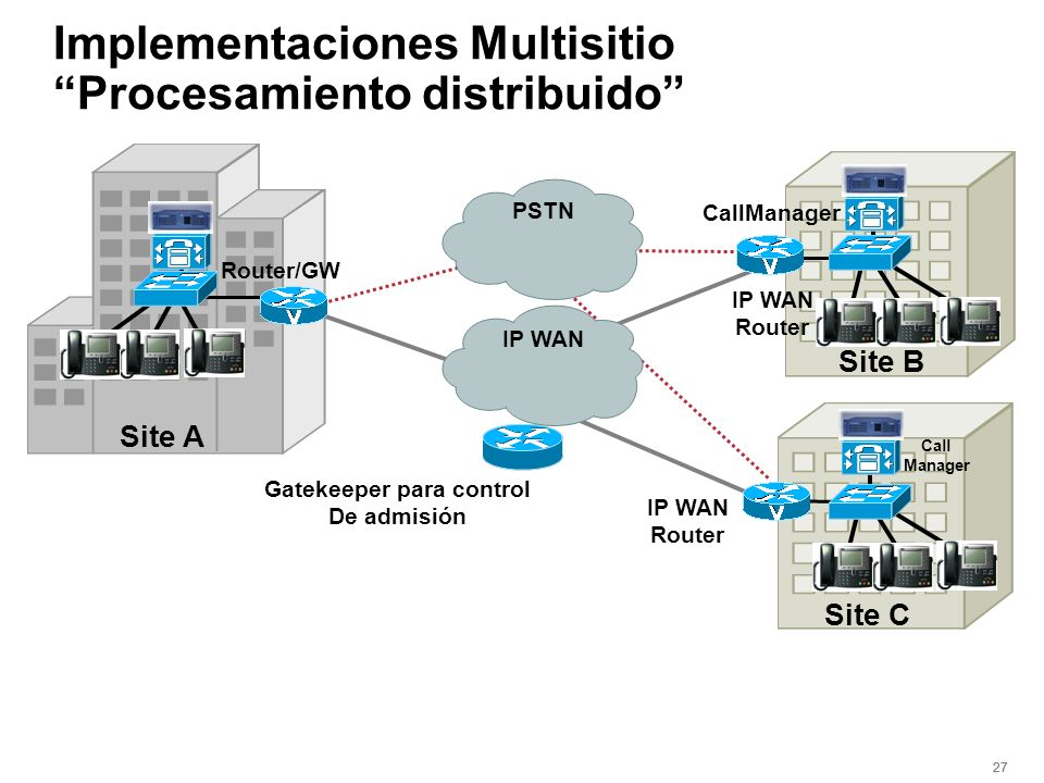 Implementaciones Multisitio Procesamiento distribuido