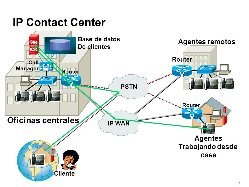 IP Contact Center Oficinas centrales Agentes remotos Agentes