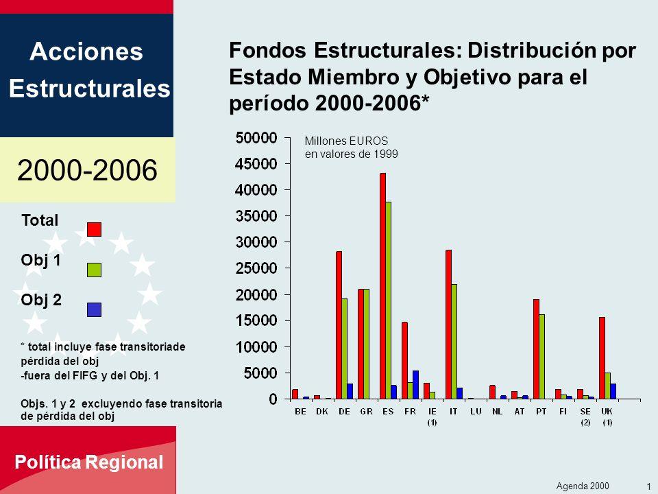 Fondos Estructurales: Distribución por Estado Miembro y Objetivo para el período 2000-2006*