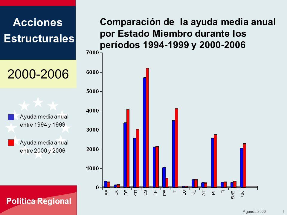 Comparación de la ayuda media anual por Estado Miembro durante los períodos 1994-1999 y 2000-2006