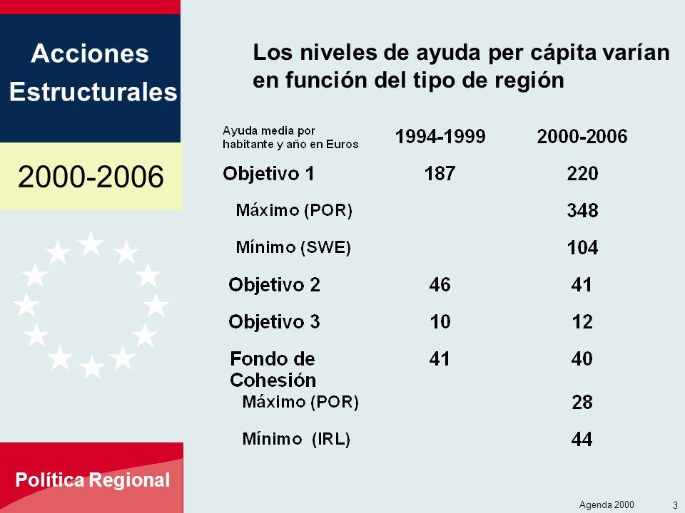 Los niveles de ayuda per cápita varían en función del tipo de región