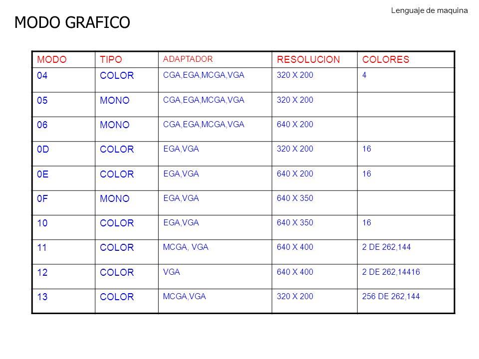 MODO GRAFICO MODO TIPO RESOLUCION COLORES 04 COLOR 05 MONO 06 0D 0E 0F