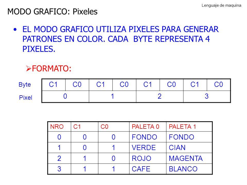 Lenguaje de maquina MODO GRAFICO: Pixeles. EL MODO GRAFICO UTILIZA PIXELES PARA GENERAR PATRONES EN COLOR. CADA BYTE REPRESENTA 4 PIXELES.