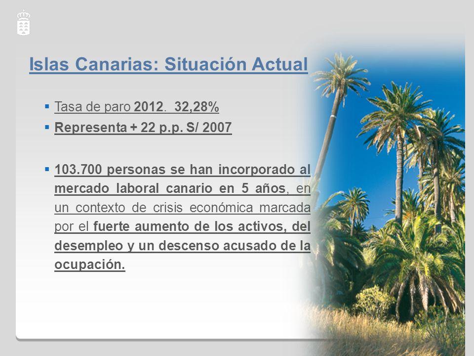 Islas Canarias: Situación Actual
