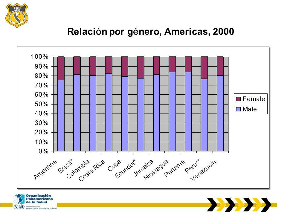 Relación por género, Americas, 2000