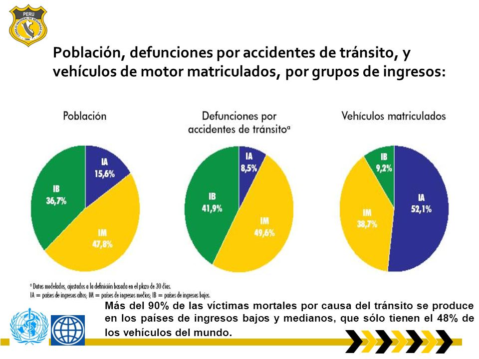Población, defunciones por accidentes de tránsito, y vehículos de motor matriculados, por grupos de ingresos: