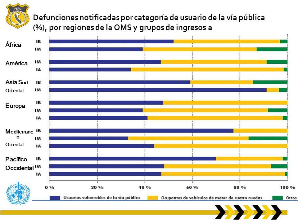 Defunciones notificadas por categoría de usuario de la vía pública (%), por regiones de la OMS y grupos de ingresos a