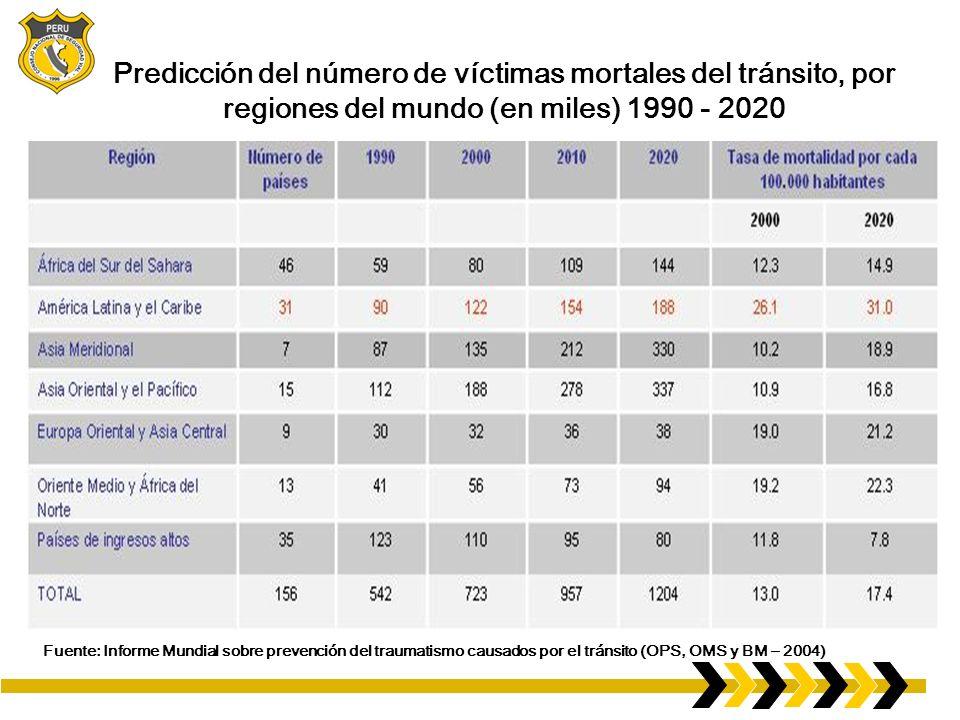 Predicción del número de víctimas mortales del tránsito, por regiones del mundo (en miles) 1990 - 2020