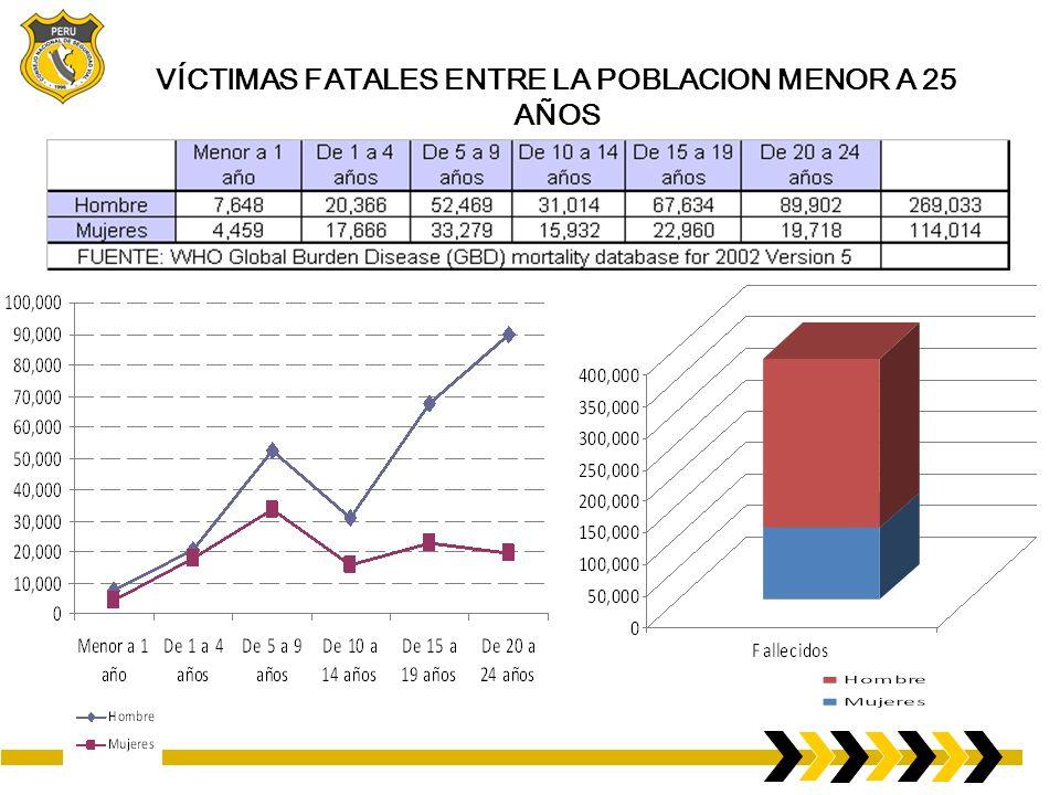 VÍCTIMAS FATALES ENTRE LA POBLACION MENOR A 25 AÑOS
