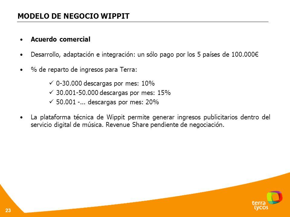 MODELO DE NEGOCIO WIPPIT