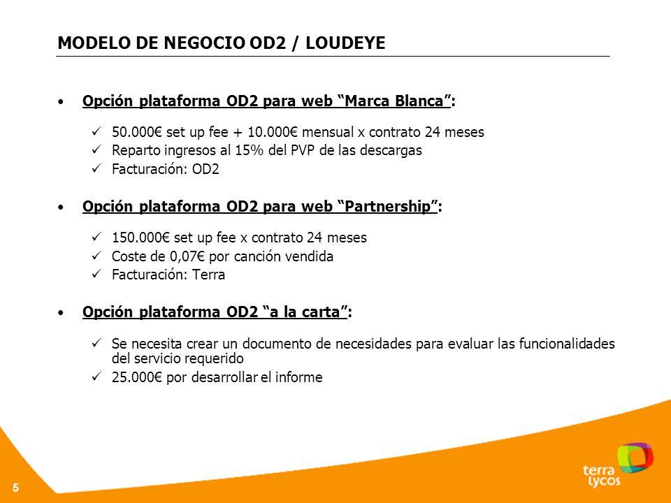 MODELO DE NEGOCIO OD2 / LOUDEYE