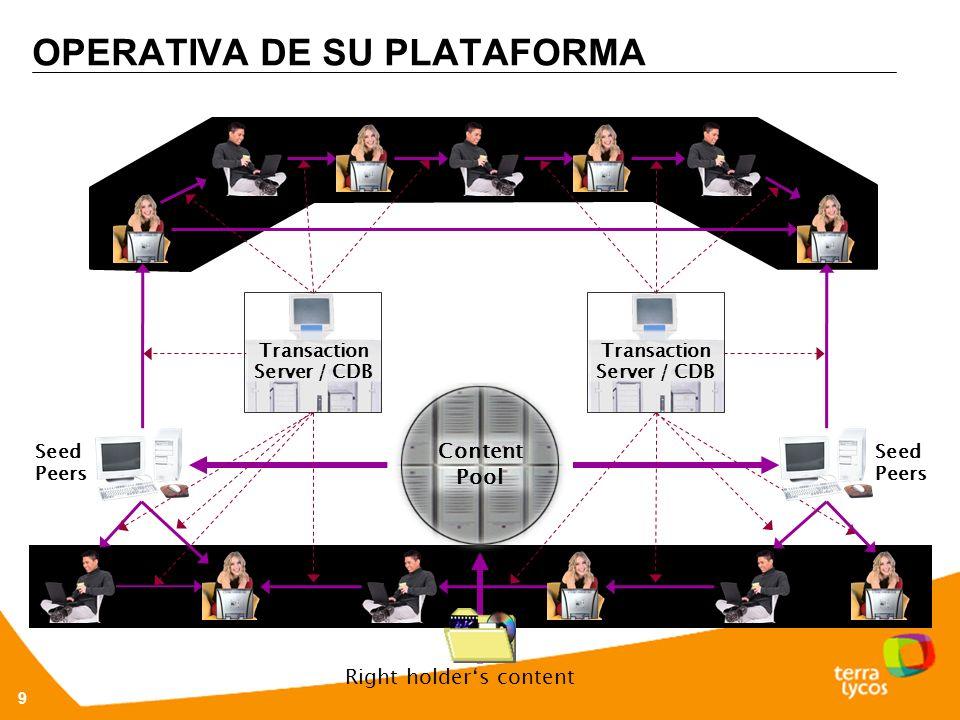 OPERATIVA DE SU PLATAFORMA