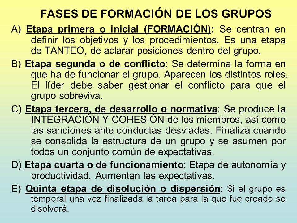 FASES DE FORMACIÓN DE LOS GRUPOS
