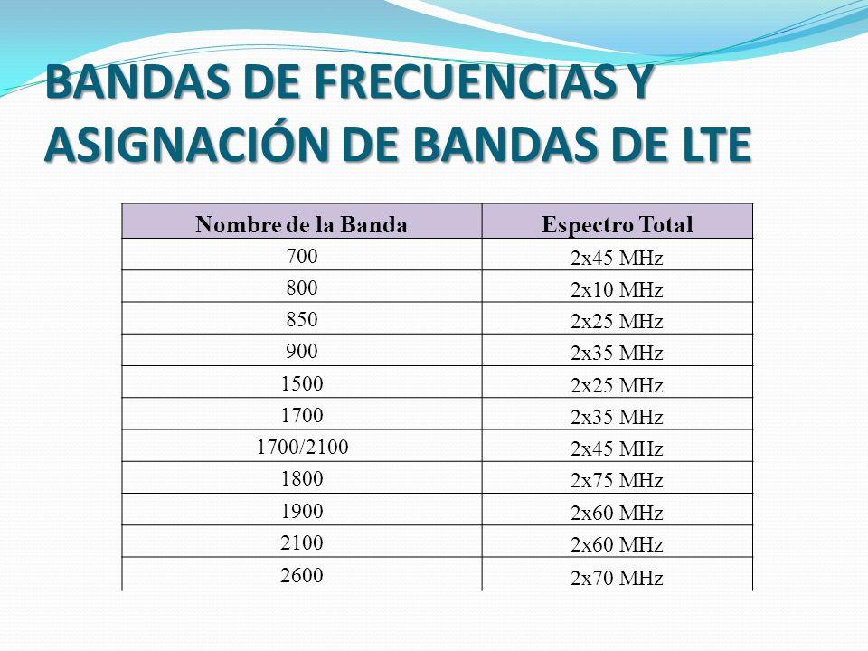 BANDAS DE FRECUENCIAS Y ASIGNACIÓN DE BANDAS DE LTE