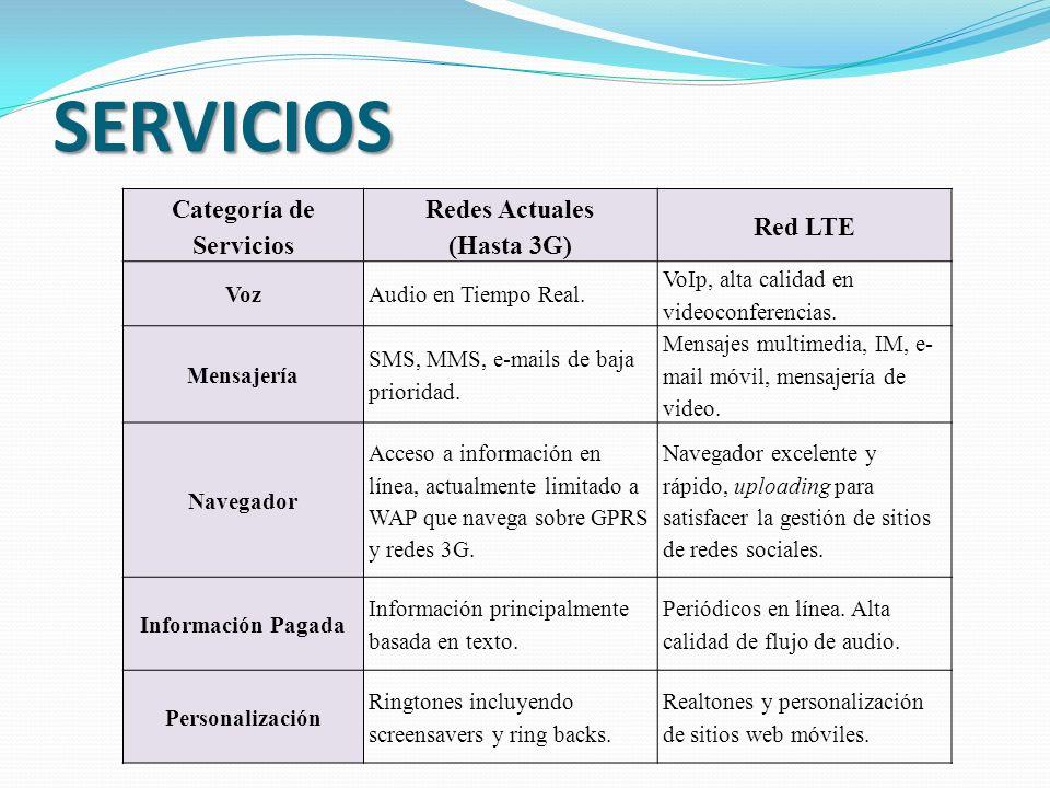 Categoría de Servicios