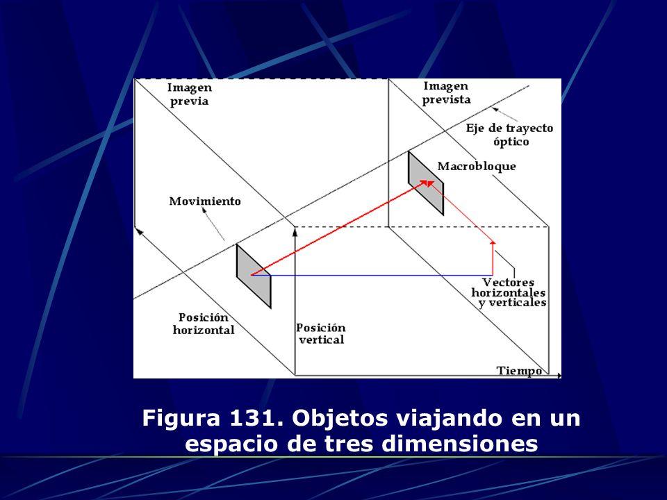 Figura 131. Objetos viajando en un espacio de tres dimensiones