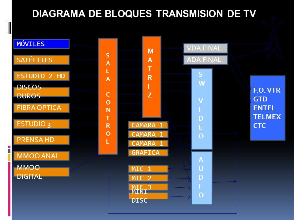 DIAGRAMA DE BLOQUES TRANSMISION DE TV
