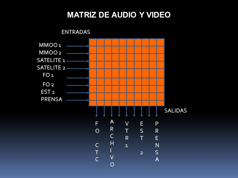 MATRIZ DE AUDIO Y VIDEO ENTRADAS MMOO 1 MMOO 2 SATELITE 1 SATELITE 2