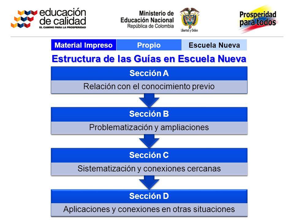 Estructura de las Guías en Escuela Nueva