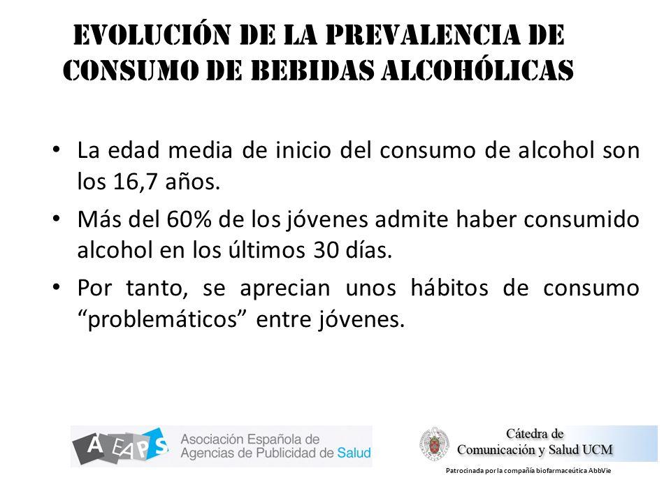 Evolución de la prevalencia de consumo de bebidas alcohólicas