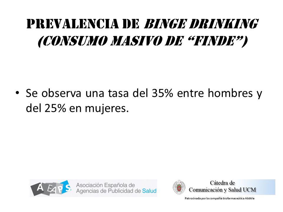 Prevalencia de Binge Drinking (consumo masivo de finde )