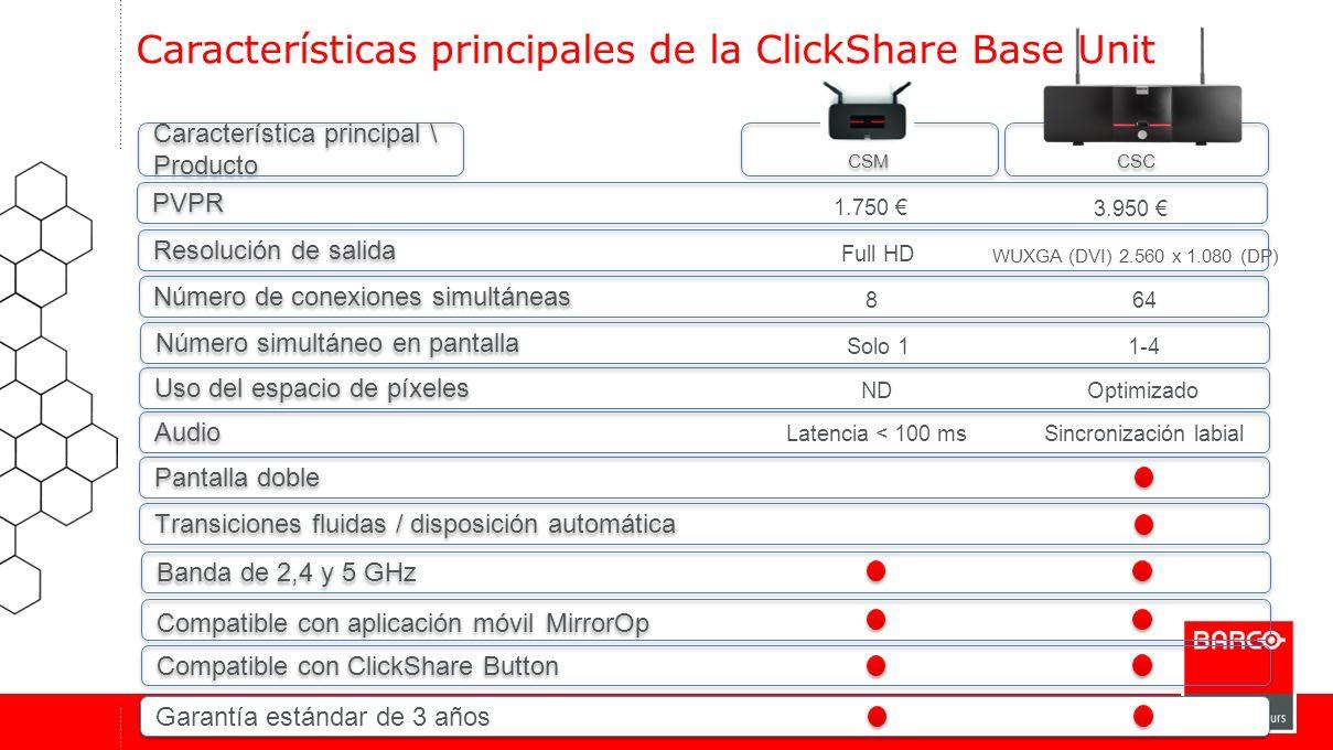 Características principales de la ClickShare Base Unit