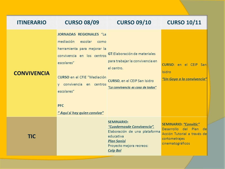 ITINERARIO CURSO 08/09 CURSO 09/10 CURSO 10/11 CONVIVENCIA TIC