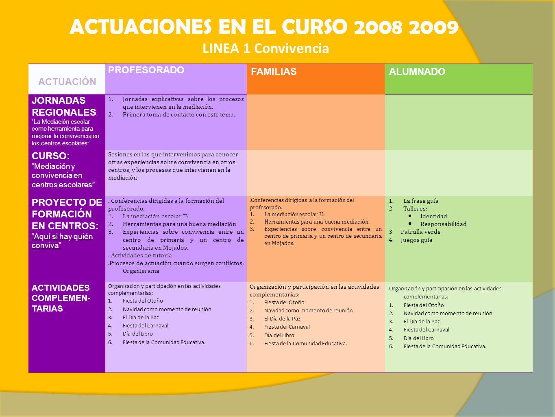 ACTUACIONES EN EL CURSO 2008 2009 LINEA 1 Convivencia