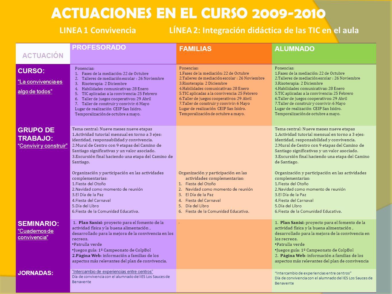 ACTUACIONES EN EL CURSO 2009-2010 LINEA 1 Convivencia LÍNEA 2: Integración didáctica de las TIC en el aula