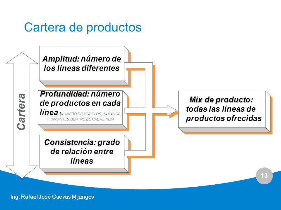 Cartera de productos Cartera Amplitud: número de los líneas diferentes