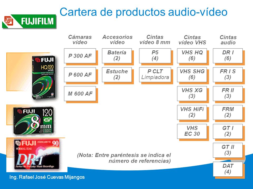 Cartera de productos audio-vídeo