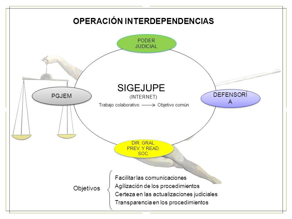SIGEJUPE OPERACIÓN INTERDEPENDENCIAS Objetivos PGJEM DEFENSORÍA