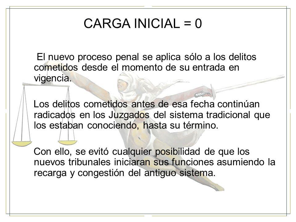CARGA INICIAL = 0 El nuevo proceso penal se aplica sólo a los delitos cometidos desde el momento de su entrada en vigencia.