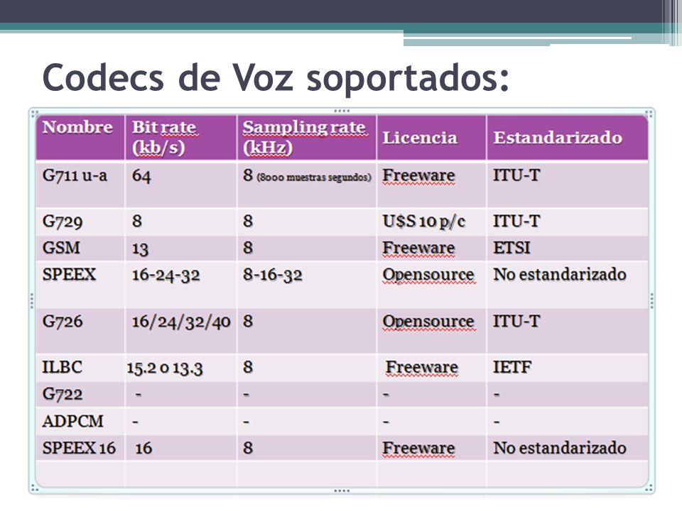 Codecs de Voz soportados: