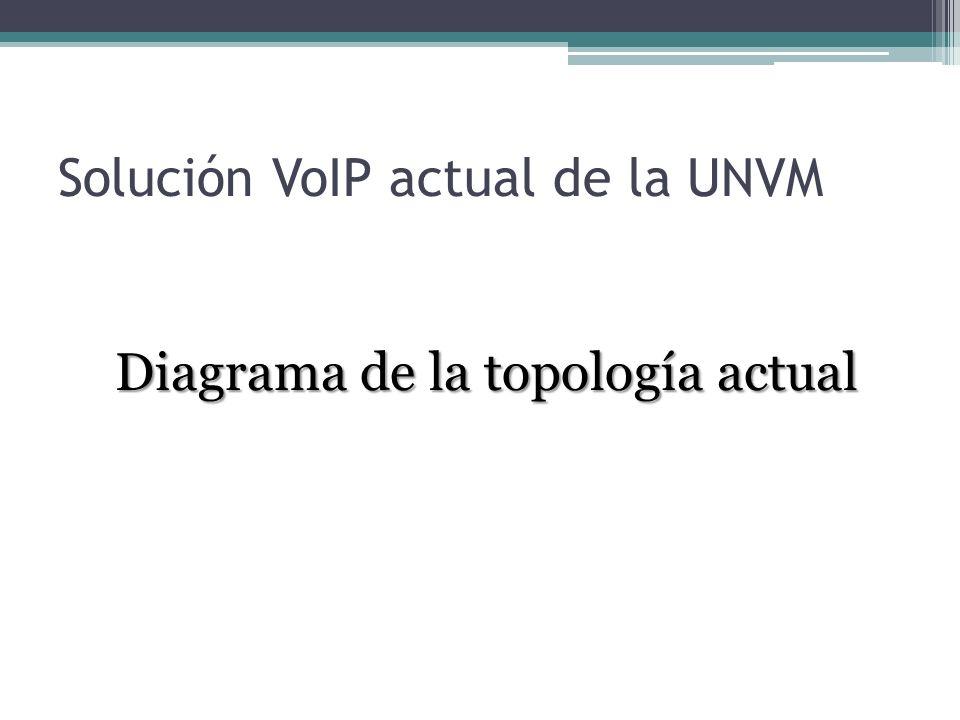 Solución VoIP actual de la UNVM